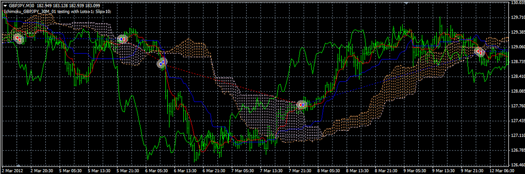 Ichimoku_GBPJPY_30M_01_Chart