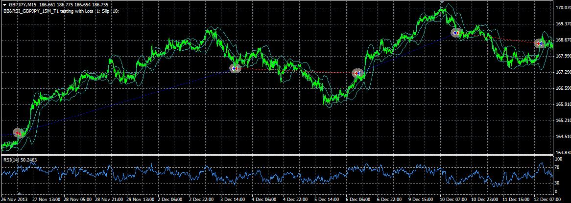 BB&RSI_GBPJPY_15M_T1_Chart
