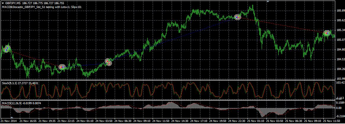 MACD&Stcastic_GBPJPY_5M_S1_Chart