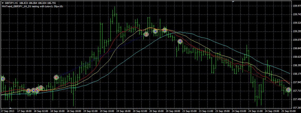 MATrend_GBPJPY_1H_D1_Chart