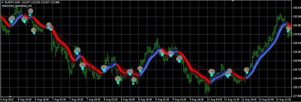 HeikinAshi_Smoothed_EURJPY_30M_Chart