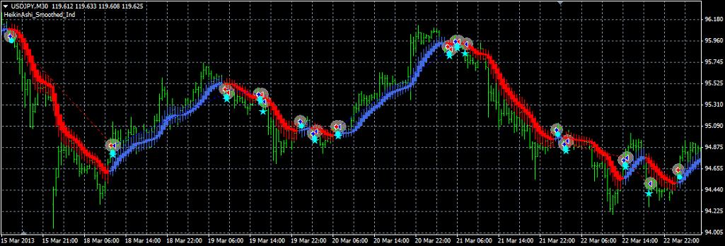 HeikinAshi_Smoothed_USDJPY_30M_Chart